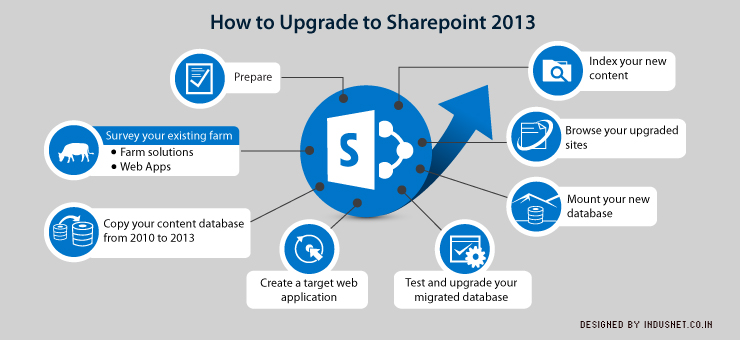 infopath with sharepoint 2013 how to pdf download