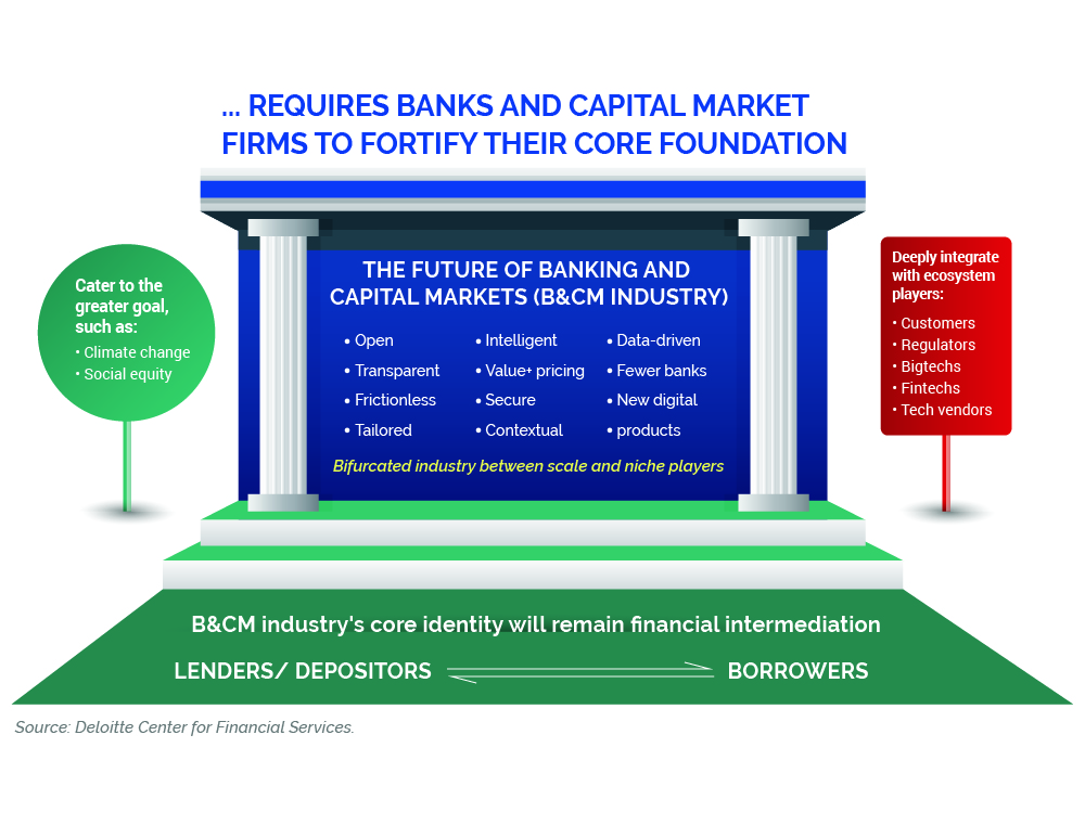 BANKS AND CAPITAL MARKET FIRMS
