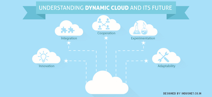 Understanding Dynamic Cloud and Its Future
